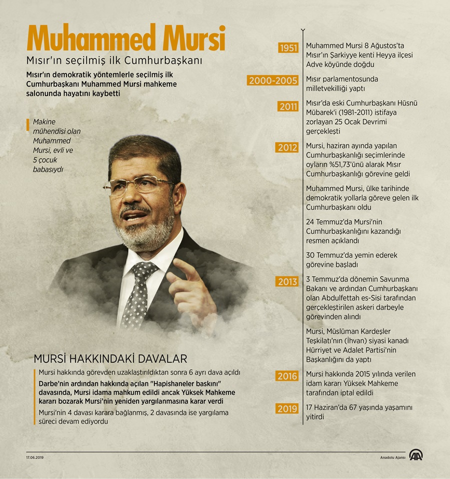 Muhammed Mursi vefat etti 1