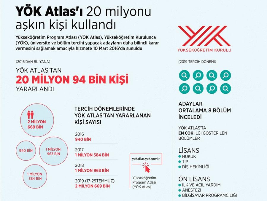 YÖK Atlas'ı 20 milyonu aşkın kişi kullandı 1