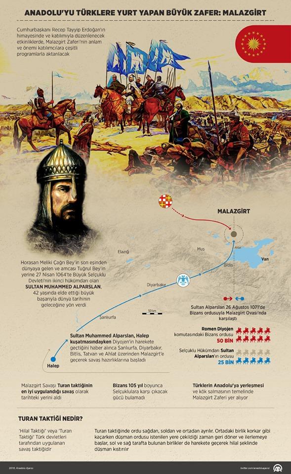 26 Ağustos 1071 Malazgirt Zaferi.. 1