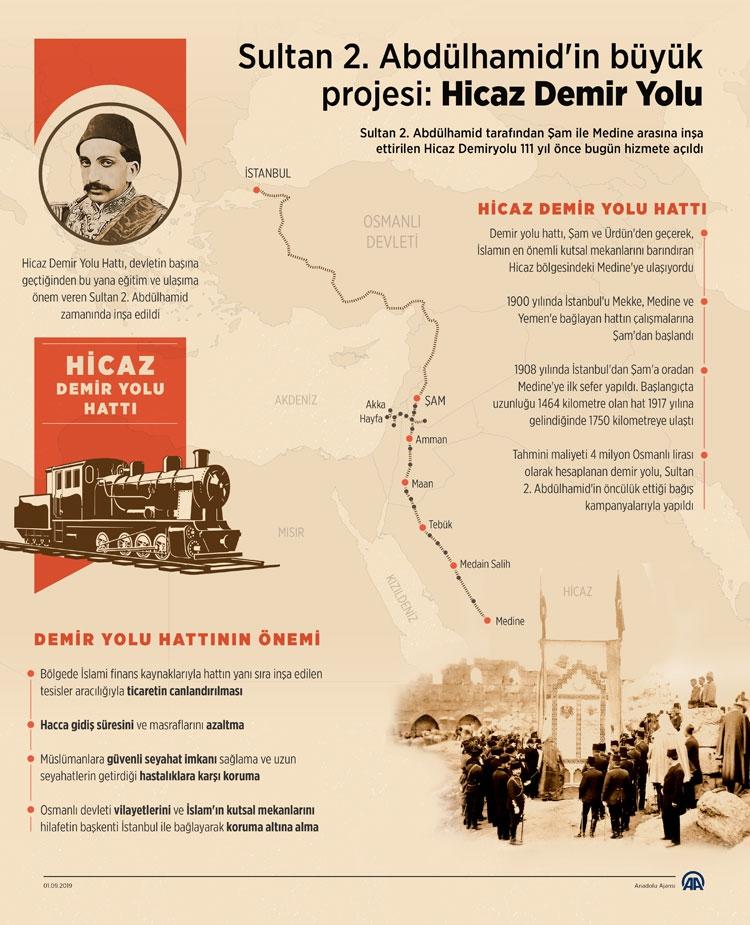 Sultan 2. Abdülhamid'in büyük projesi: Hicaz Demir Yolu 1