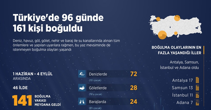 Yurt genelinde96 günde 161 kişi boğuldu 1