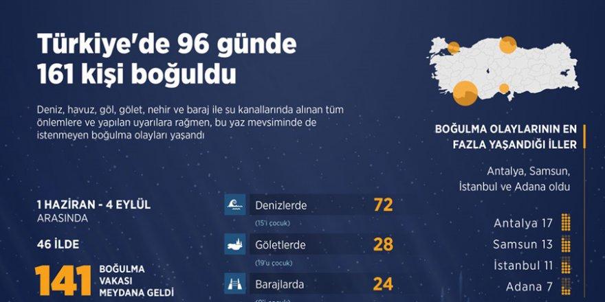 Yurt genelinde96 günde 161 kişi boğuldu