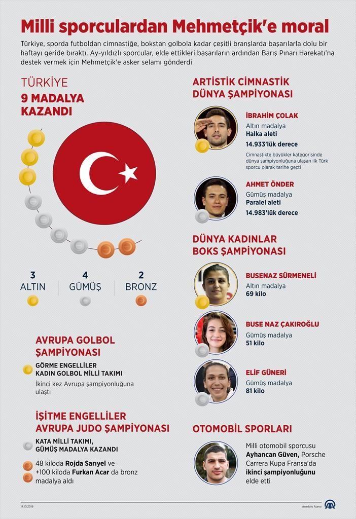 Milli sporculardan Mehmetçik'e moral 1