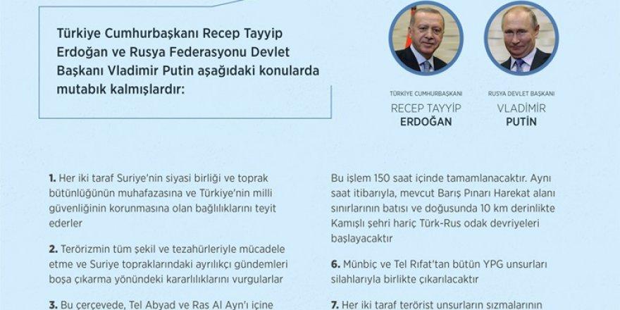 Türkiye-Rusya Federasyonu Arasında Mutabakat Muhtırası