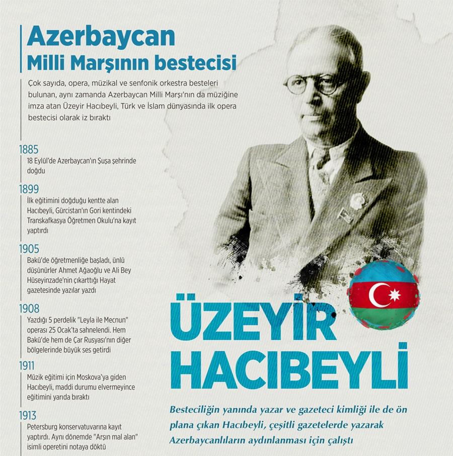 Azerbaycan Milli Marşı'nın bestecisi Üzeyir Hacıbeyli 1