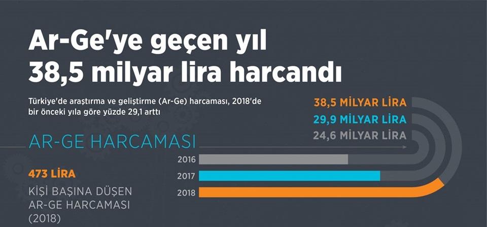 Ar-Ge'ye geçen yıl 38,5 milyar lira harcandı 1