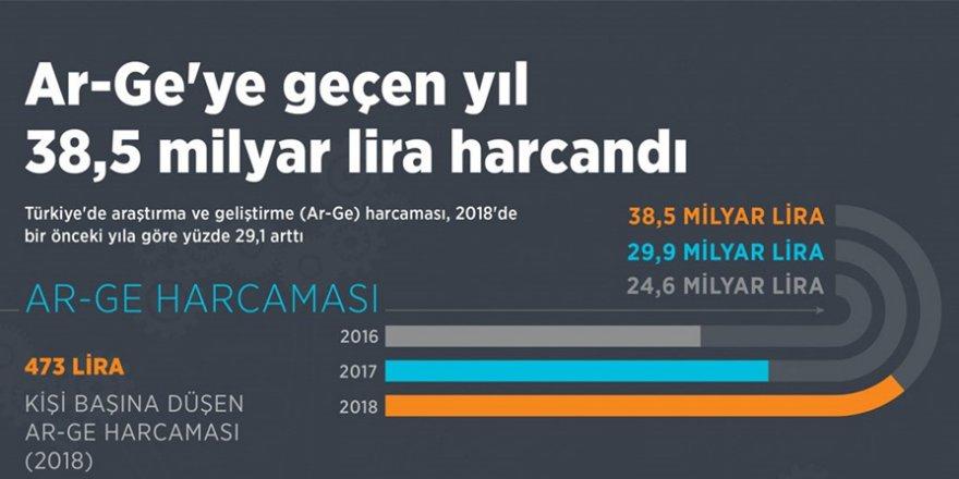 Ar-Ge'ye geçen yıl 38,5 milyar lira harcandı