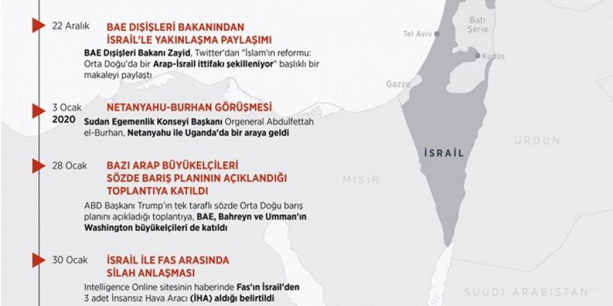 İsrail ile bazı Arap ülkeleri arasındaki normalleşme süreci, 2020'd