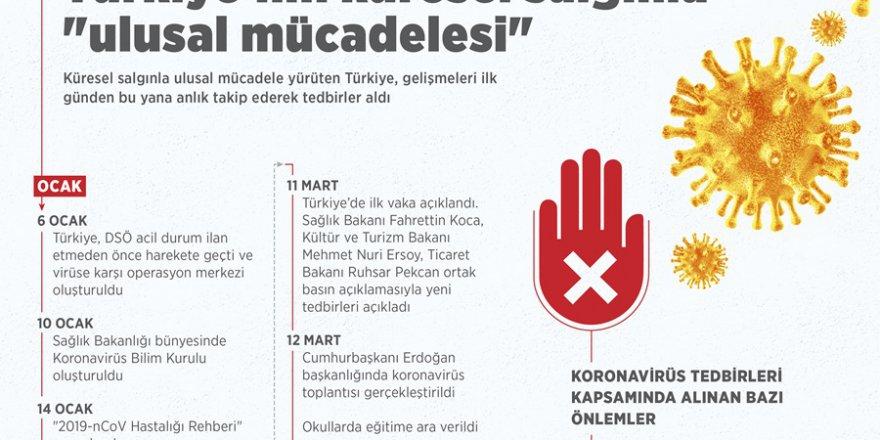 Türkiye'nin küresel salgınla 'ulusal mücadelesi'
