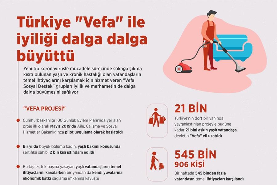 """Türkiye """"Vefa"""" ile iyiliği dalga dalga büyüttü 1"""