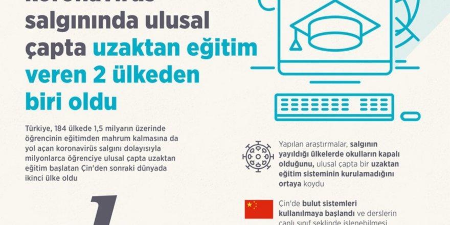 Türkiye, koronavirüs salgınında eğitimi terketmeyen 2 ülkeden biri oldu