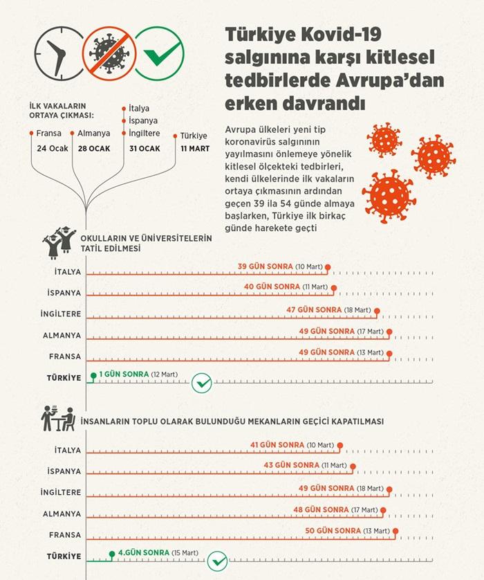 Türkiye, Kovid-19 salgınına karşı kitlesel tedbirlerde Avrupa'dan erken 1