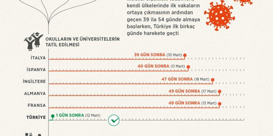 Türkiye, Kovid-19 salgınına karşı kitlesel tedbirlerde Avrupa'dan erken