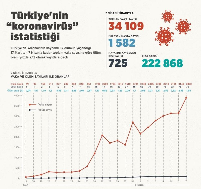 """Türkiye'nin """"koronavirüs"""" istatistiği 1"""