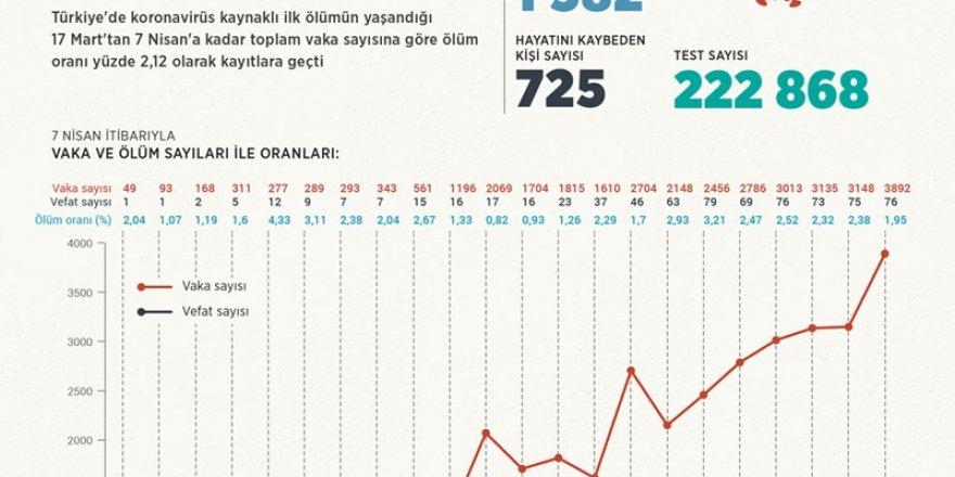 """Türkiye'nin """"koronavirüs"""" istatistiği"""