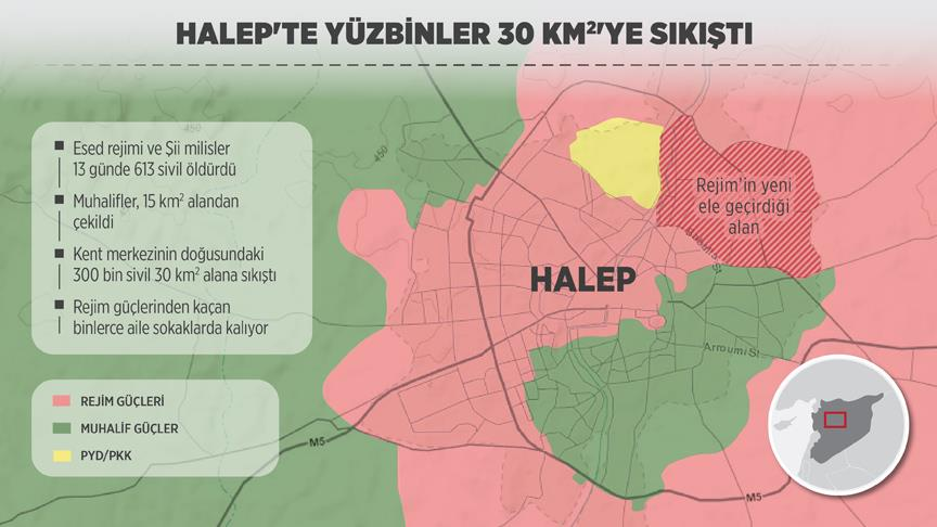 Halep'te yüzbinlerce sivil 30 kilometrekareye sıkıştı