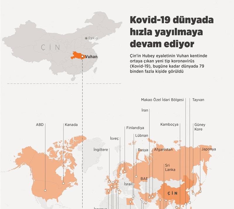 Kovid-19 dünyada hızla yayılmaya devam ediyor