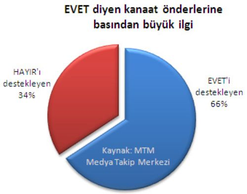 Toplum liderlerinin yüzde 66'sı 'evet'çi ?