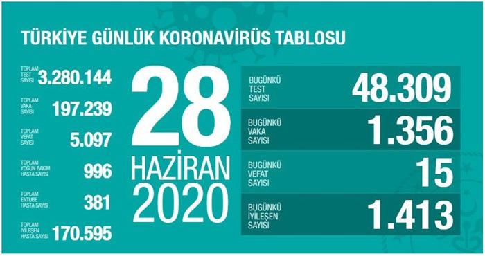 Kovid-19 tedavisi tamamlananların sayısı 170 bin 595 oldu