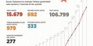 Türkiye'nin 1 Nisan itibarıyla il il Kovid-19 vaka haritası